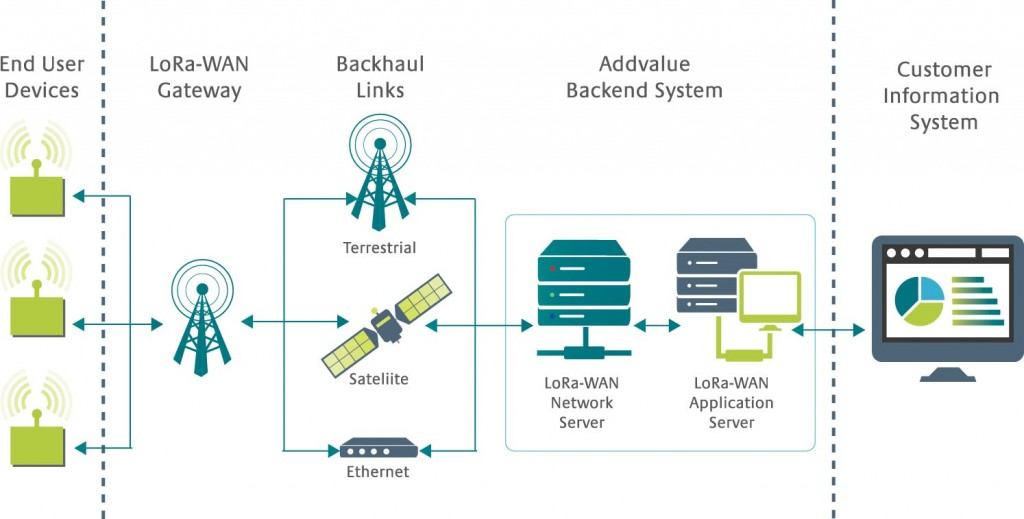 Satcom-IoT via LoRa-WAN - Addvalue Technologies